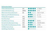 Vorschau: Prinz Trittschalldämmung XP Silent Rolle 2 mm Daten
